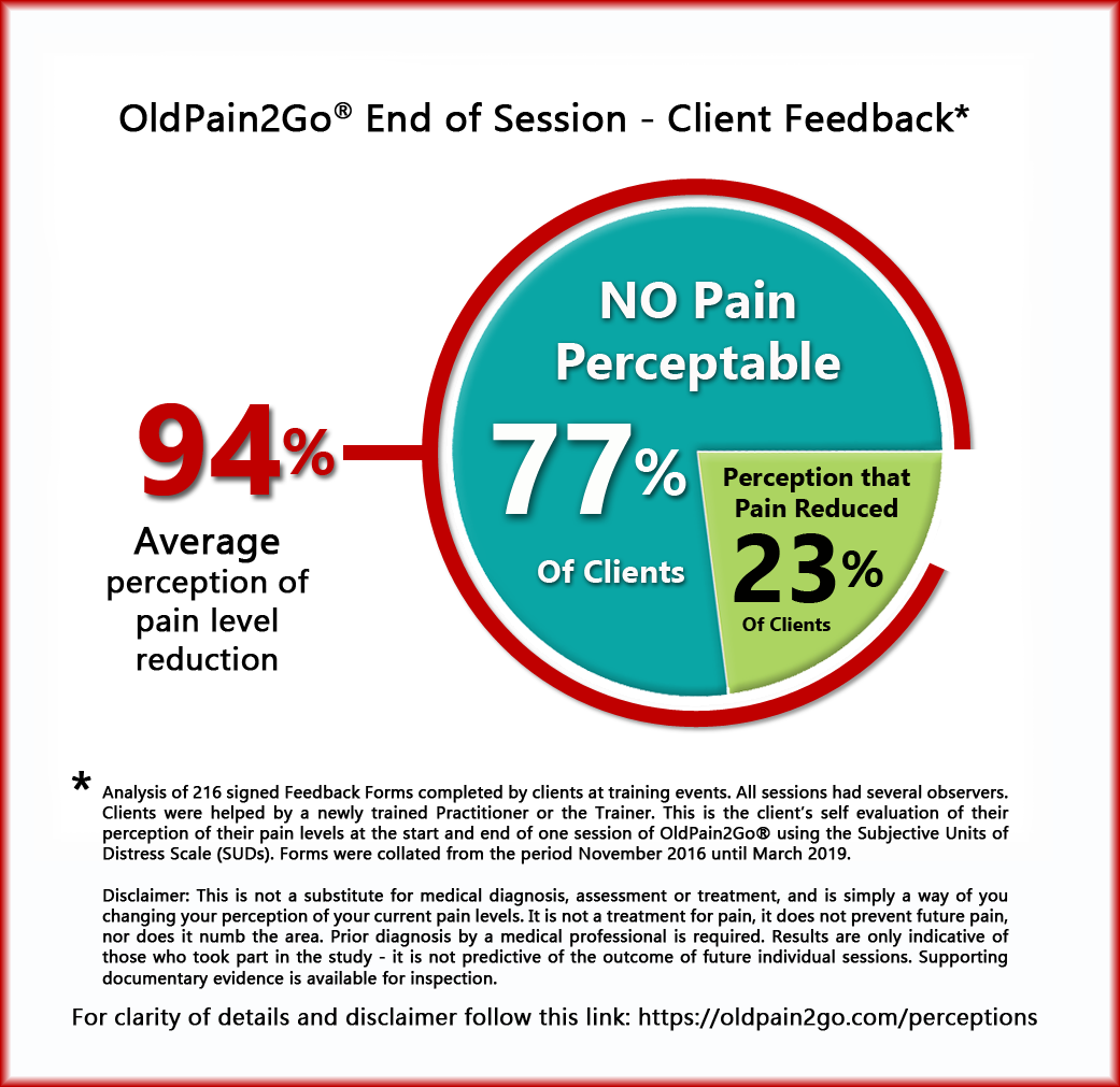 OldPain2Go® Analysis of 216 Feedback Forms
